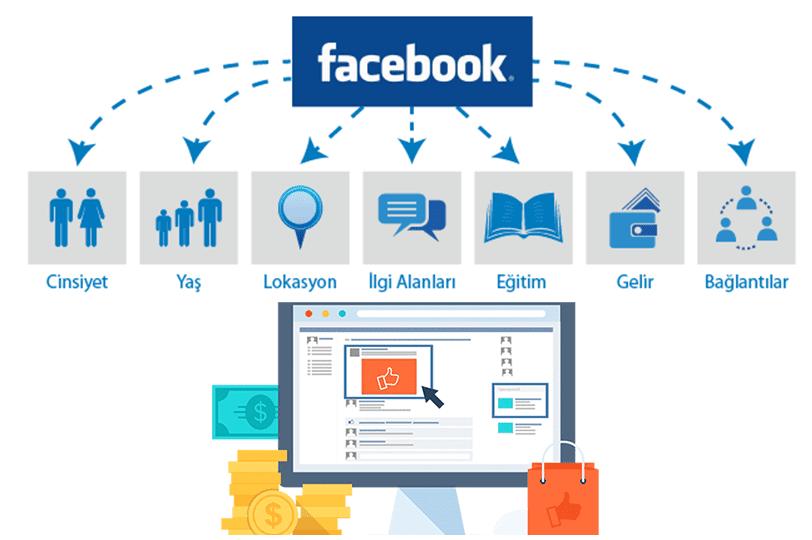 Facebook'un Reklam Modelleri ve Özellikleri Nelerdir?