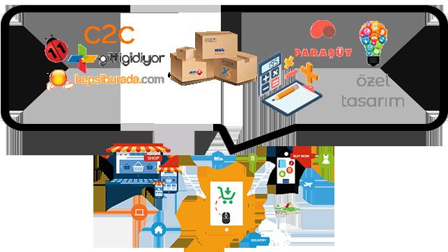 Tüketiciden Tüketiciye E-Ticaret -C2C